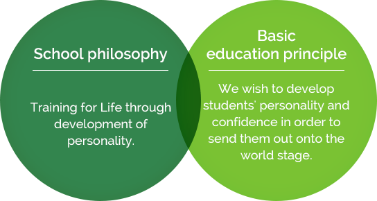 School philosophy:Training for Life through development of personality./Basic education principle:We wish to develop students' personality and confidence in order to send them out onto the world stage.